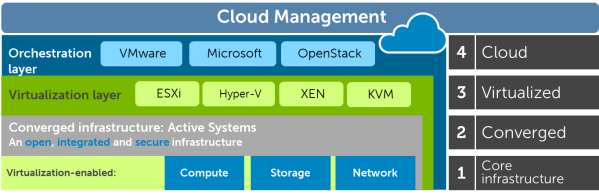 Cloud Management Picture
