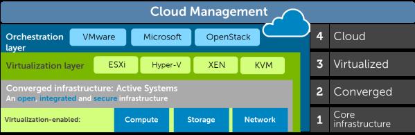 Cloud Management Picture