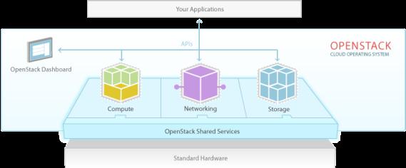 OpenStack Diagram